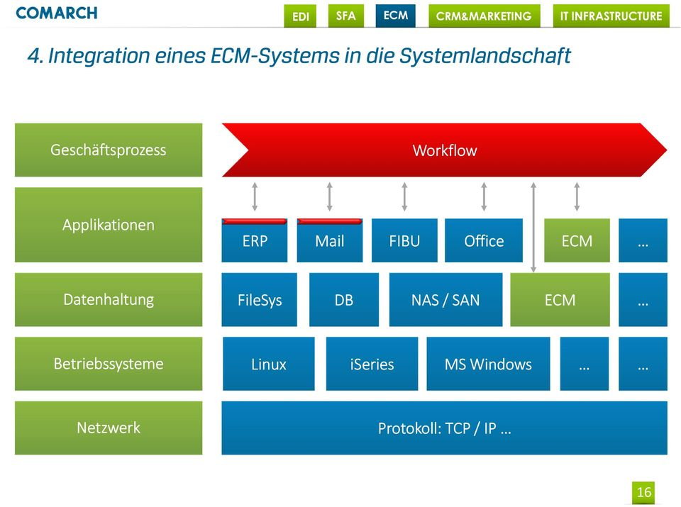 Office ECM Datenhaltung FileSys DB NAS / SAN ECM