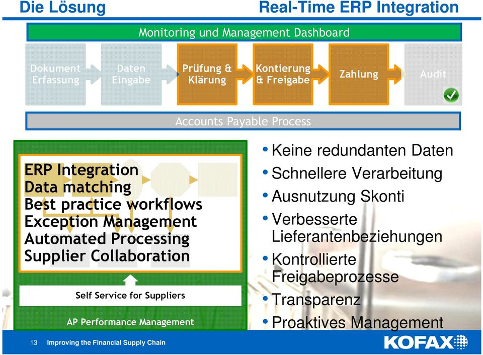 Supplier Collaboration Self Service for Suppliers AP Performance Management 13 Improving the Financial Supply Chain Keine redundanten