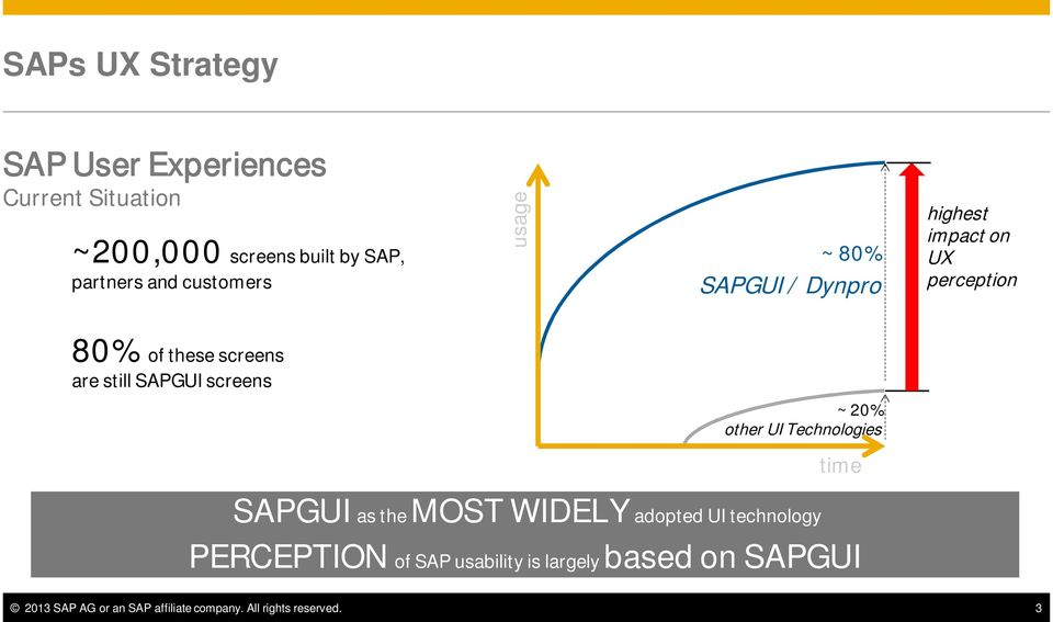 SAPGUI screens ~ 20% other UI Technologies time SAPGUI as the MOST WIDELY adopted UI technology