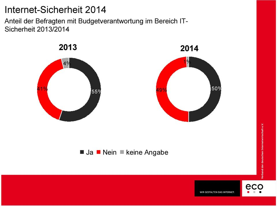 IT- Sicherheit 2013/2014 2013 4%
