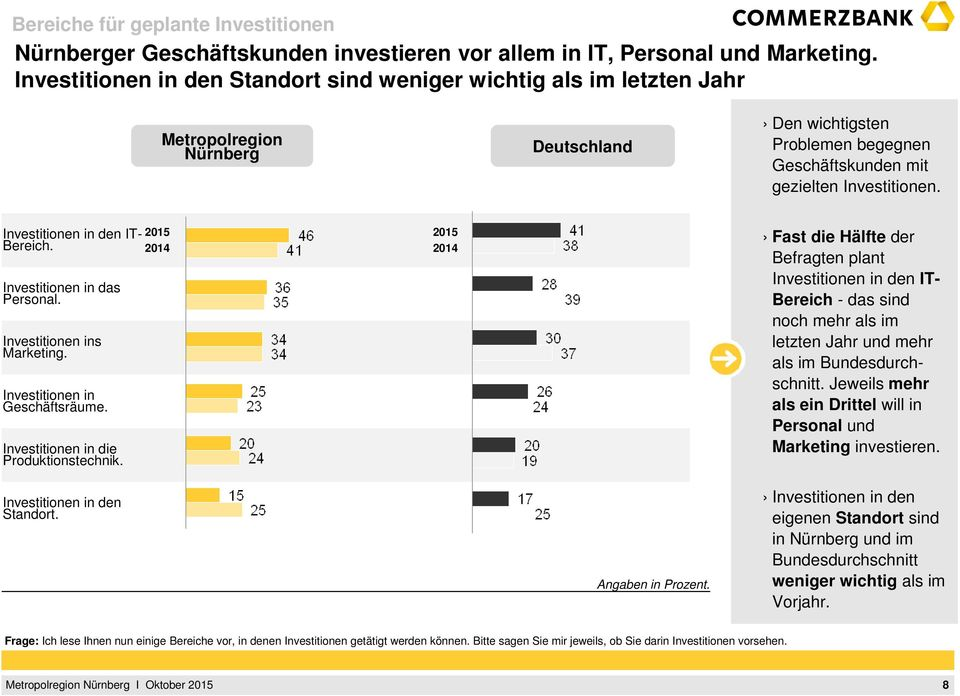 Investitionen in das Personal. Investitionen ins Marketing. Investitionen in Geschäftsräume. Investitionen in die Produktionstechnik.