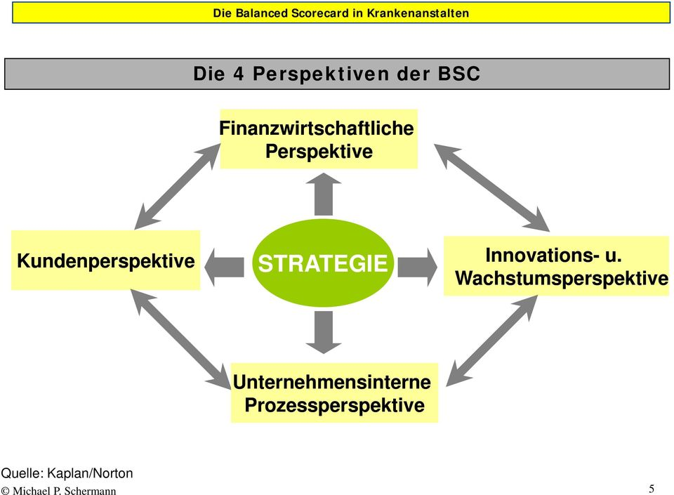 Kundenperspektive STRATEGIE Innovations- u.