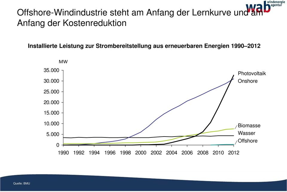 Energien 1990 2012 MW 35.000 30.000 Photovoltaik Onshore 25.000 20.000 15.000 10.