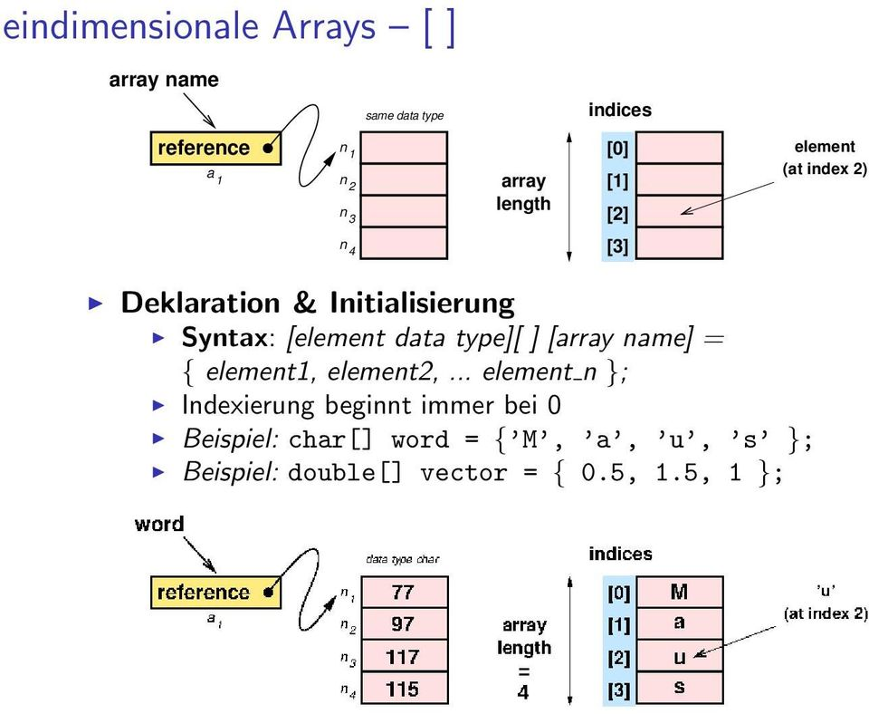 [element data type][ ] [array name] = { element1, element2,.