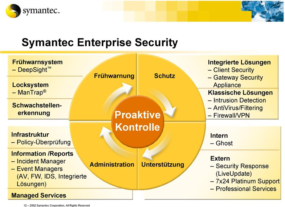 Managed Services 12 2002 Symantec Corporation, All Rights Reserved Unterstützung Integrierte Lösungen Client Security Gateway Security Appliance