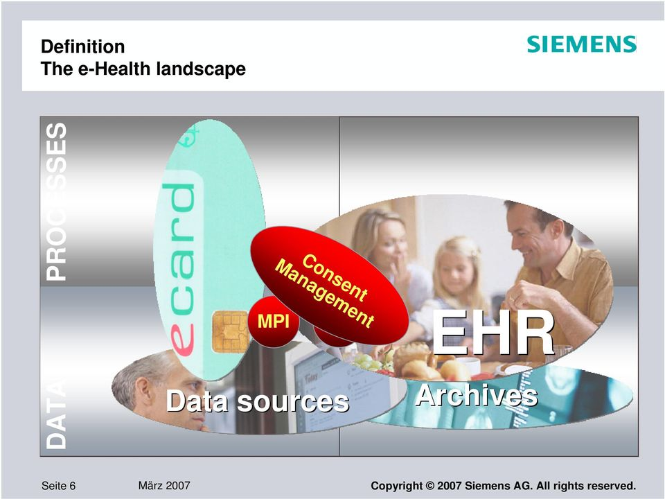 GDA Data sources EHR Archives medizinisch/klinisch