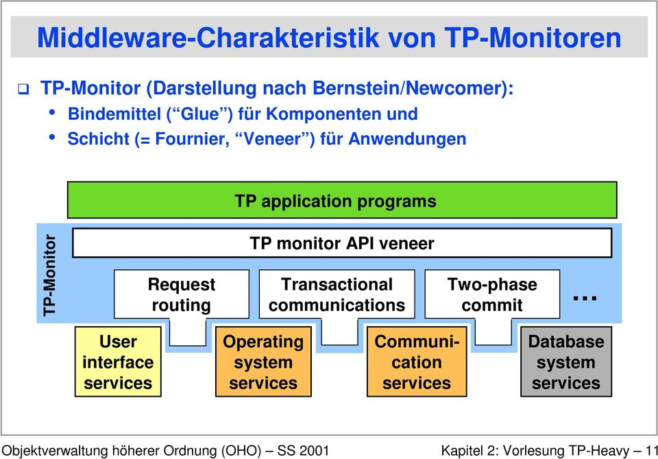 TP-Monitor Request routing TP monitor API veneer Transactional communications Two-phase commit User