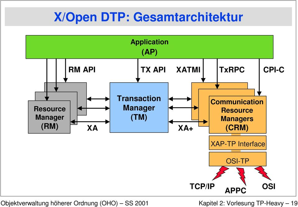 (TM) XA+ Communication Resource Managers (CRM) XAP-TP
