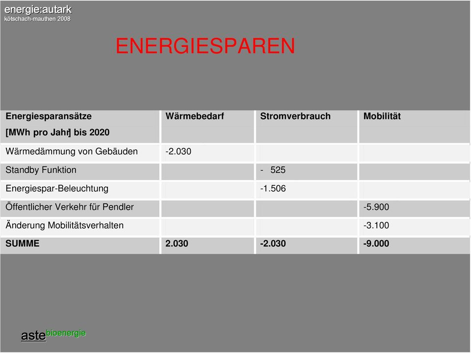 030 Standby Funktion - 525 Energiespar-Beleuchtung -1.