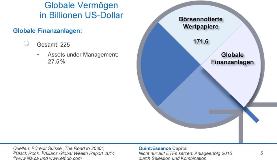 Globale Finanzanlagen Quellen: 1) Credit Suisse The Road to 2030, 2)