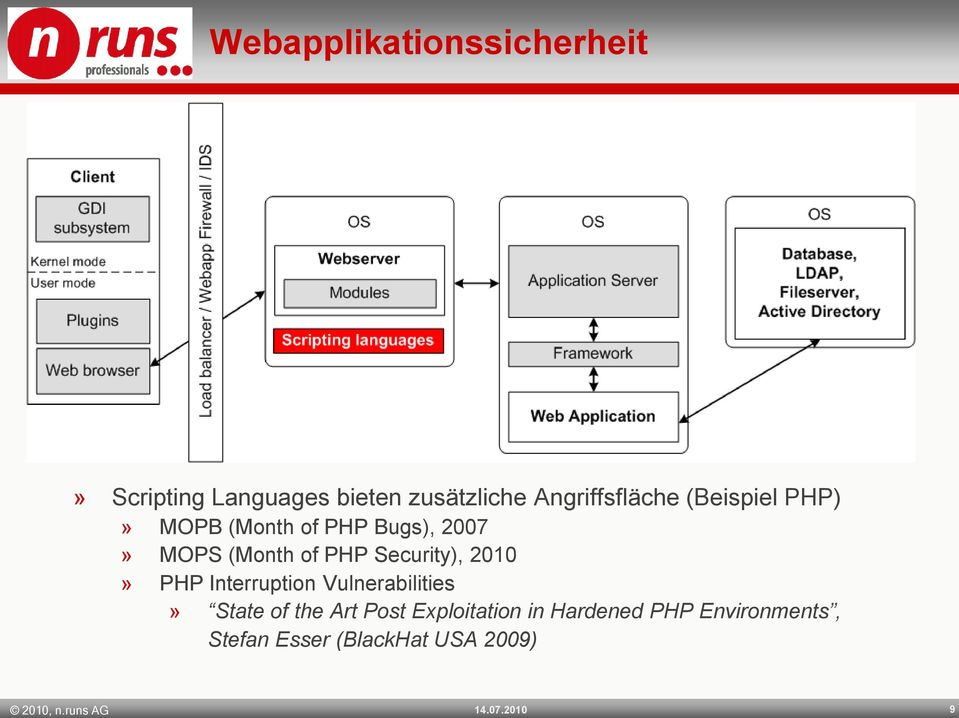 PHP Security), 2010» PHP Interruption Vulnerabilities» State of the Art Post