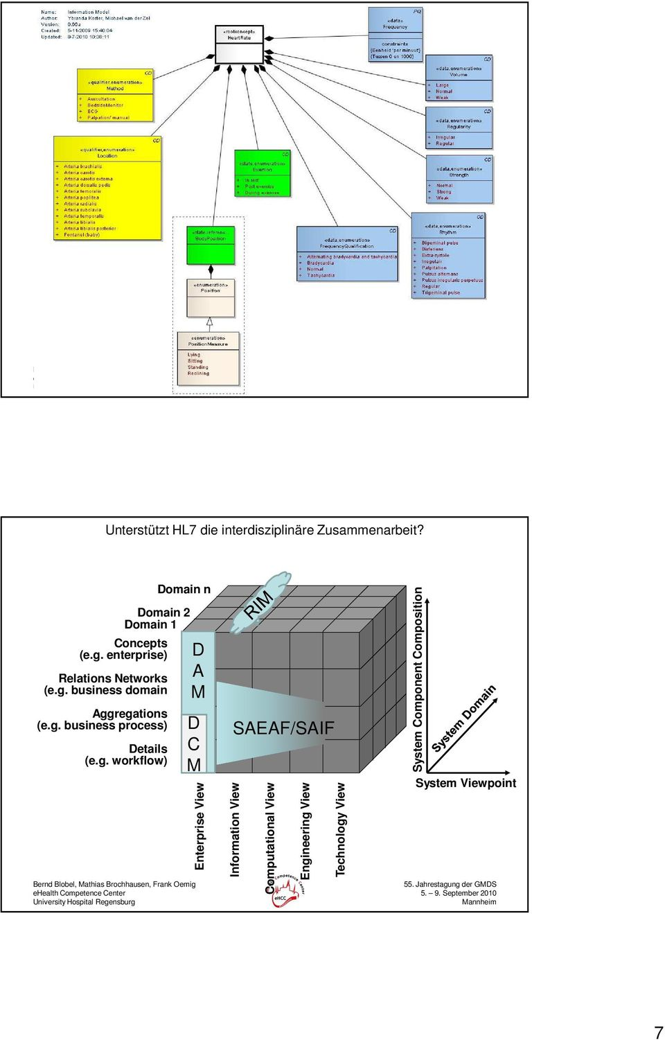 SAEAF/SAIF Information View Computational View Engineering View Technology