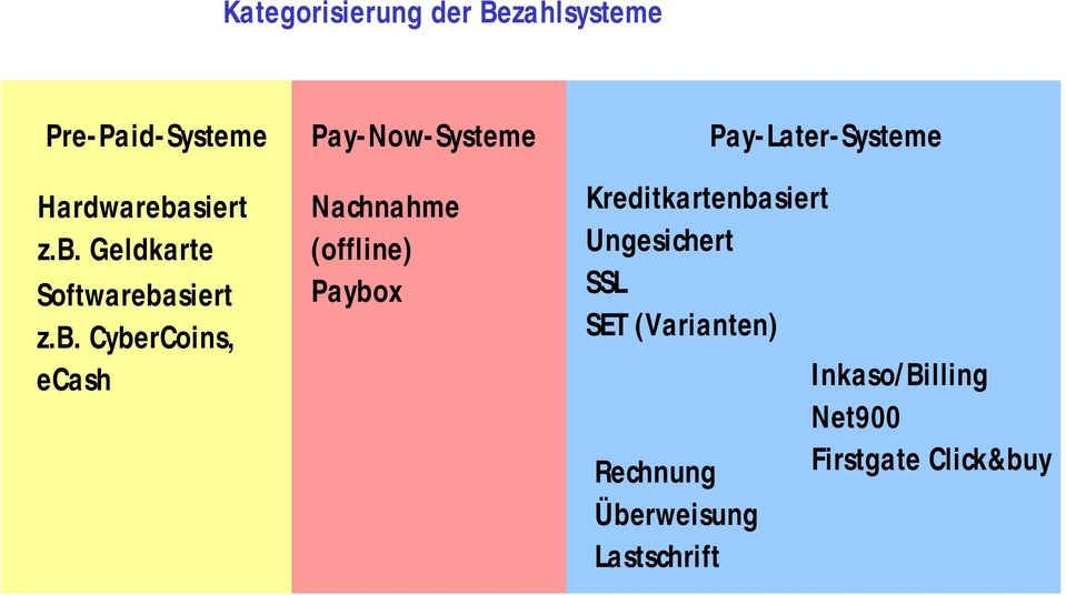 Geldkarte Softwareba CyberCoins, ecash Pay-Now-Systeme Nachnahme (offline)