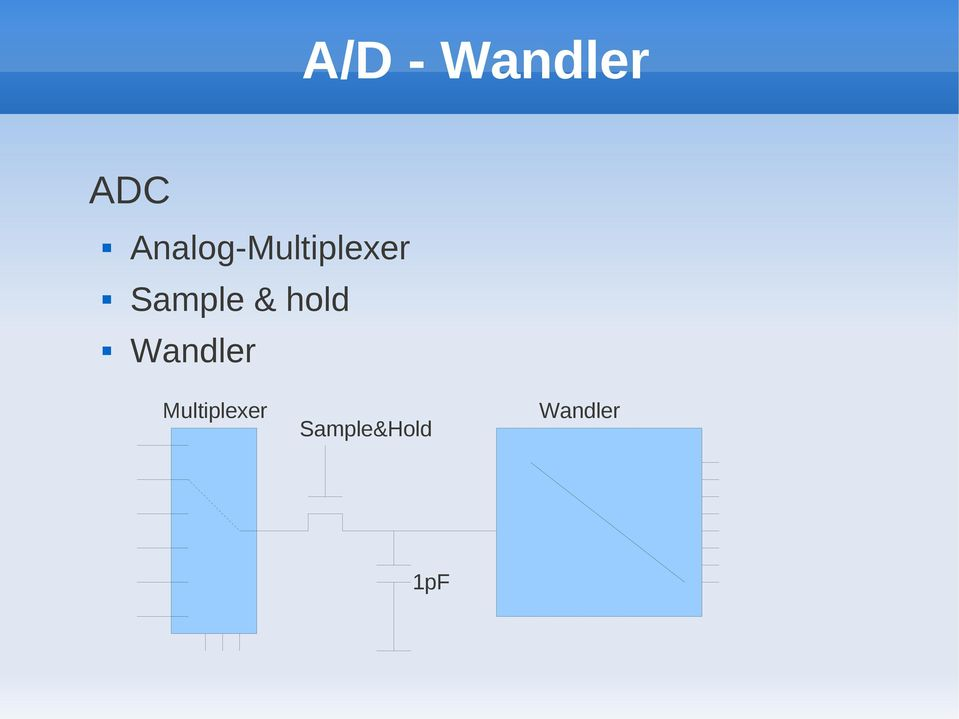 Sample & hold Wandler