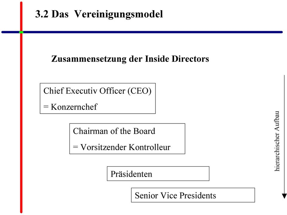 hierarchischer Aufbau Chairman of the Board =