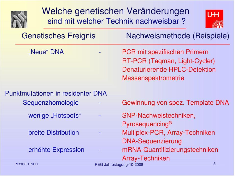 HPLC-Detektion Massenspektrometrie Punktmutationen in residenter DNA Sequenzhomologie - Gewinnung von spez.