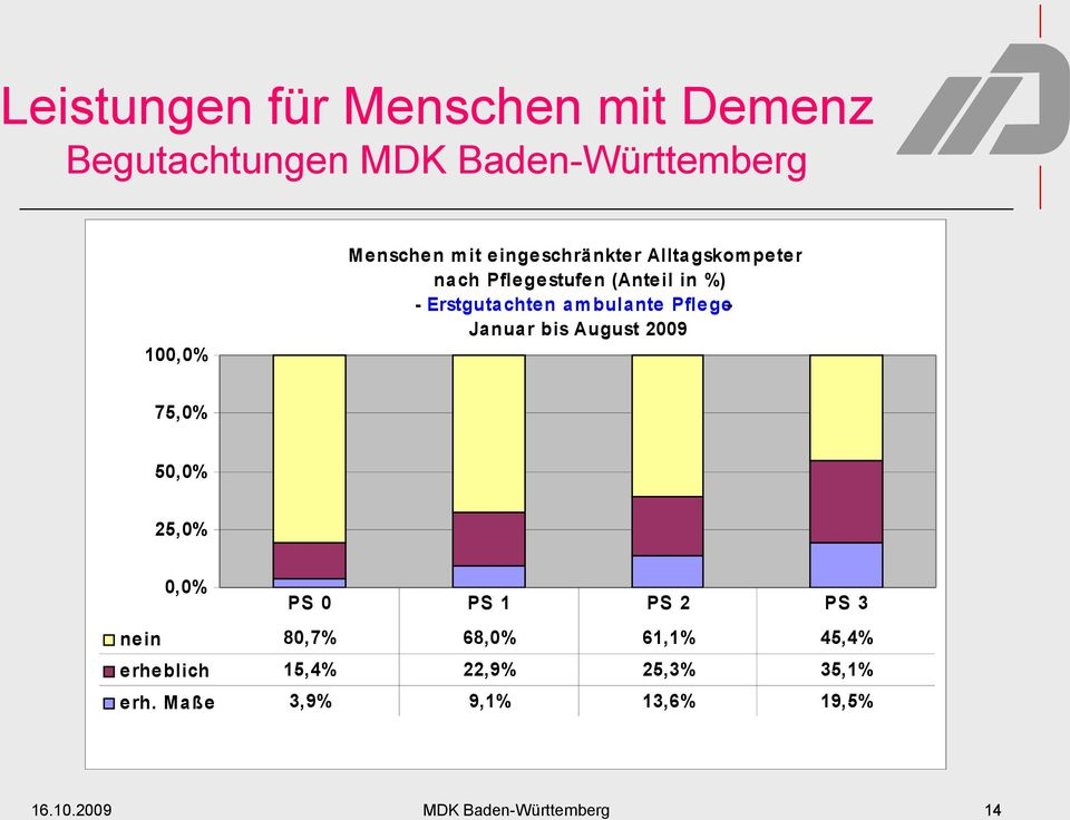 Pflege- Januar bis August 2009 75,0% 50,0% 25,0% 0,0% PS 0 PS 1 PS 2 PS 3 ne in 80,7% 68,0% 61,1%