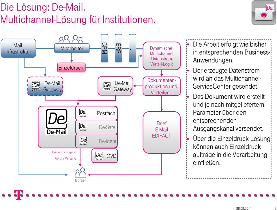 Multichannel Datenstrom Verteil-Logik Dokumentenproduktion und Verteilung Brief E-Mail EDIFACT Die Arbeit erfolgt wie bisher in entsprechenden Business- Anwendungen.