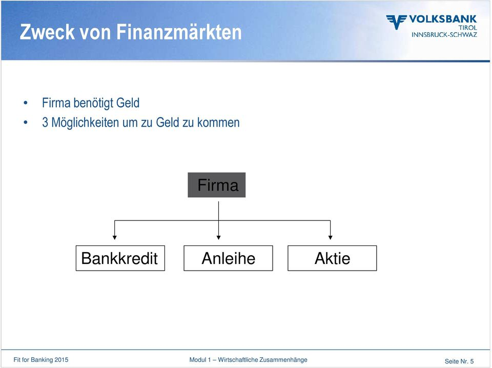Bankkredit Anleihe Aktie Fit for Banking 2015