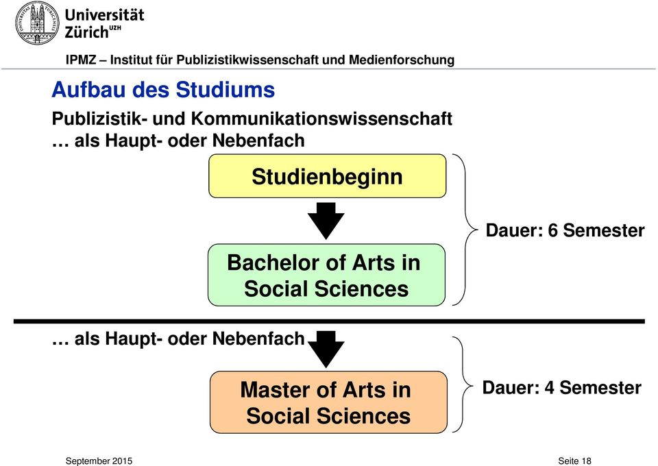 Studienbeginn Bachelor of Arts in Social Sciences Dauer: 6