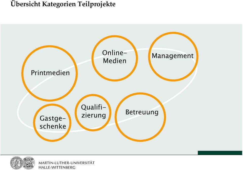 Management Printmedien