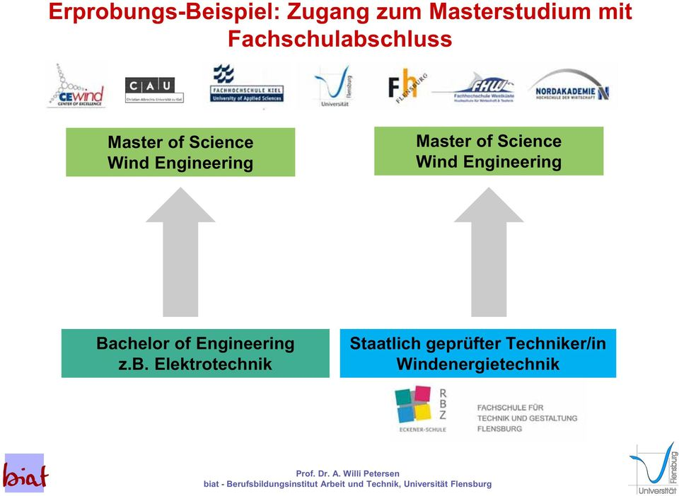 Master of Science Wind Engineering Bachelor of Engineering