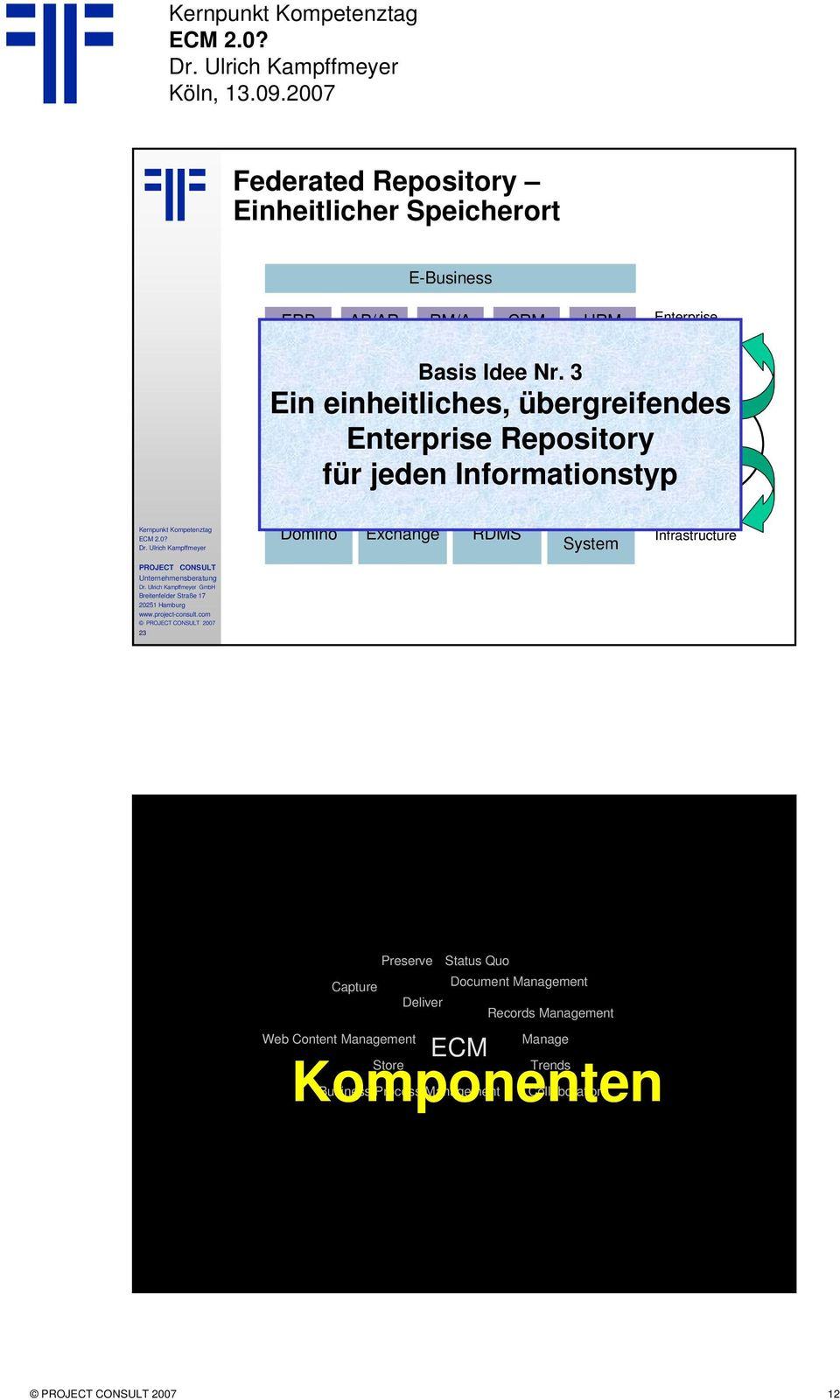 Management Informationstyp Imaging Enterprise Content Management Domino Exchange RDMS File System Infrastructure GmbH 23 Preserve Status Quo