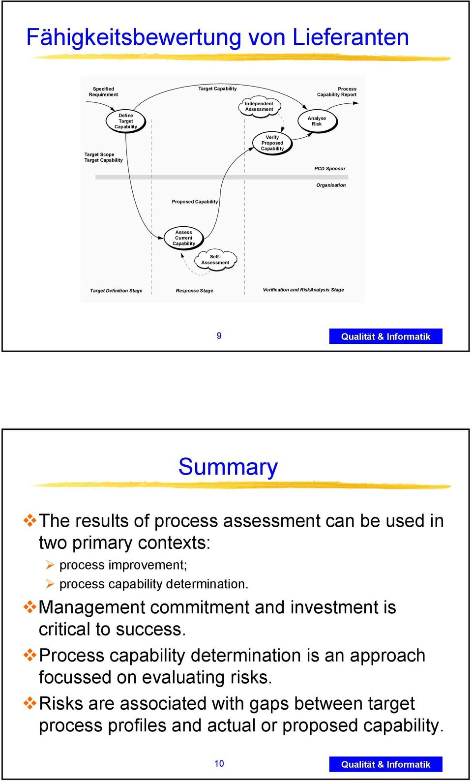 process assessment can be used in two primary contexts: process improvement; process capability determination. Management commitment and investment is critical to success.
