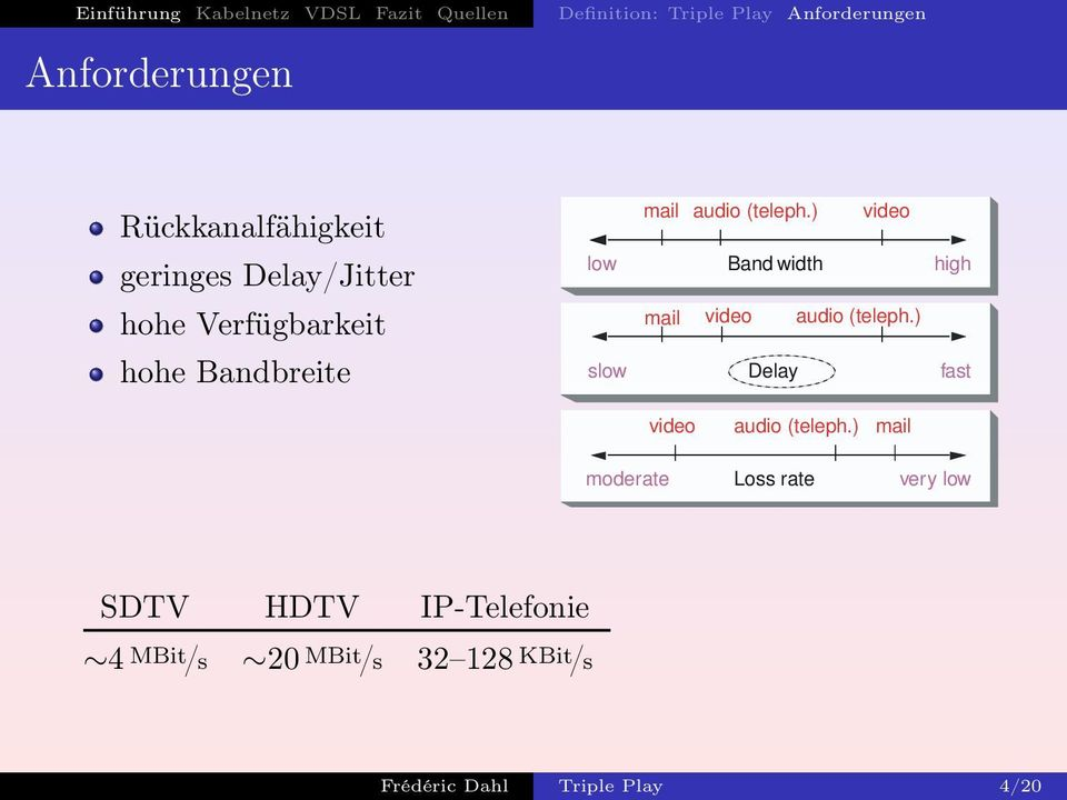 ) video geringes Delay/Jitter low Band width high hohe Verfügbarkeit mail video audio (teleph.