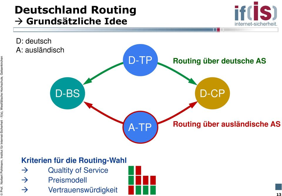 Routing-Wahl Qualtity of Service Preismodell