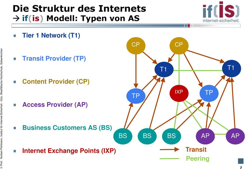 Access Provider (AP) Business Customers AS (BS) Internet