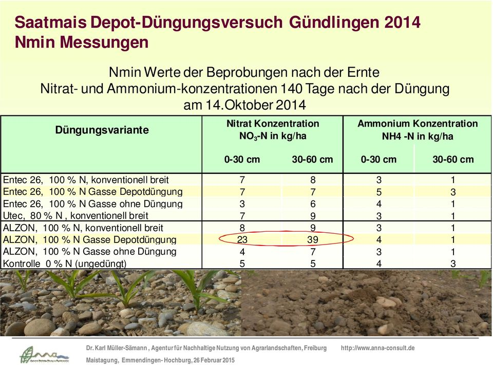 Oktober 2014 Düngungsvrinte Nitrt Konzentrtion NO 3 -N in kg/h Ammonium Konzentrtion NH4 -N in kg/h 0-30 cm 30-60 cm 0-30 cm 30-60 cm Entec 26, % N,