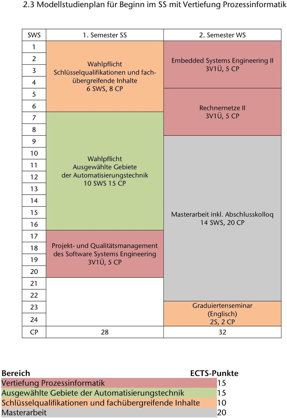 Qualitätsmanagement des Software Systems Engineering 3V1Ü, 5 CP Embedded Systems Engineering II 3V1Ü, 5 CP Rechnernetze II 3V1Ü, 5 CP Masterarbeit inkl.