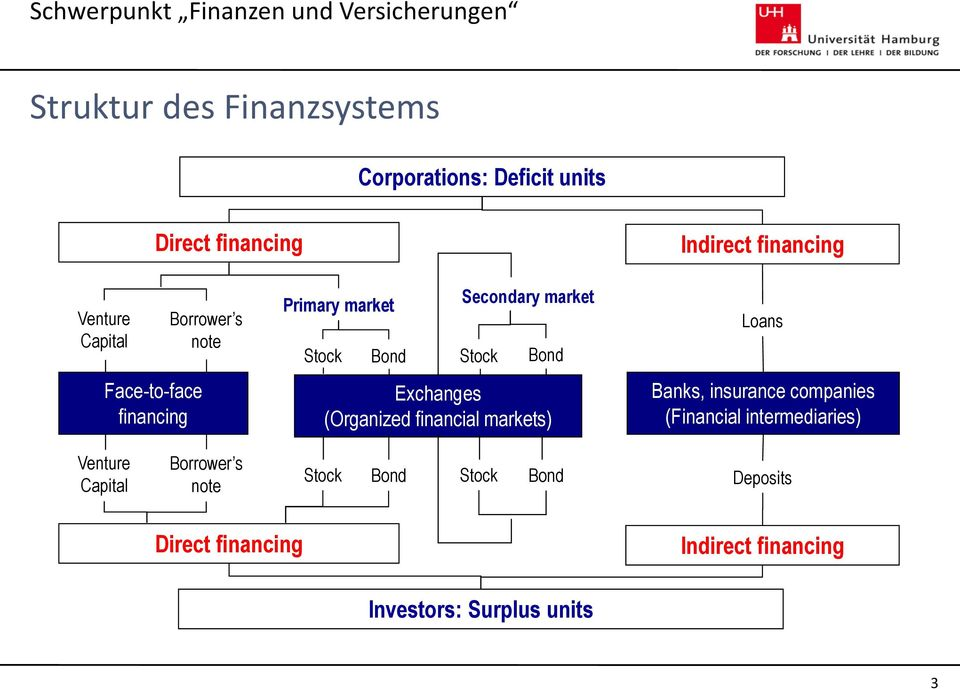 (Organized financial markets) Loans Banks, insurance companies (Financial intermediaries) Venture Capital