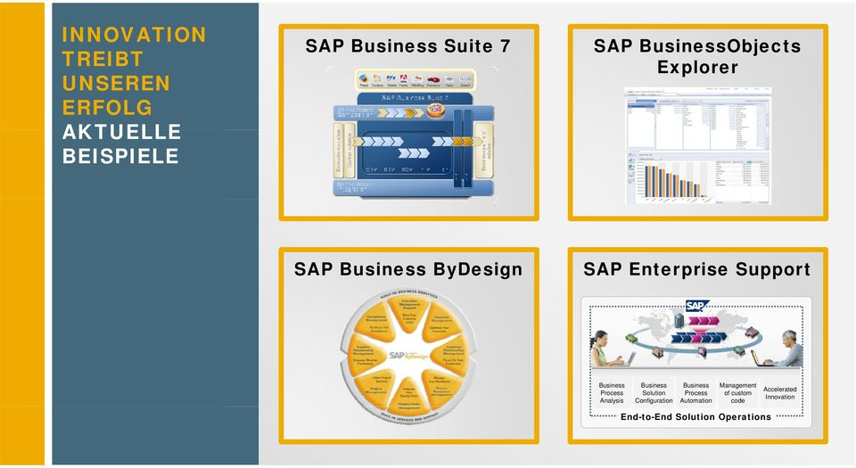 Business Process Analysis Business Solution Configuration Business Process