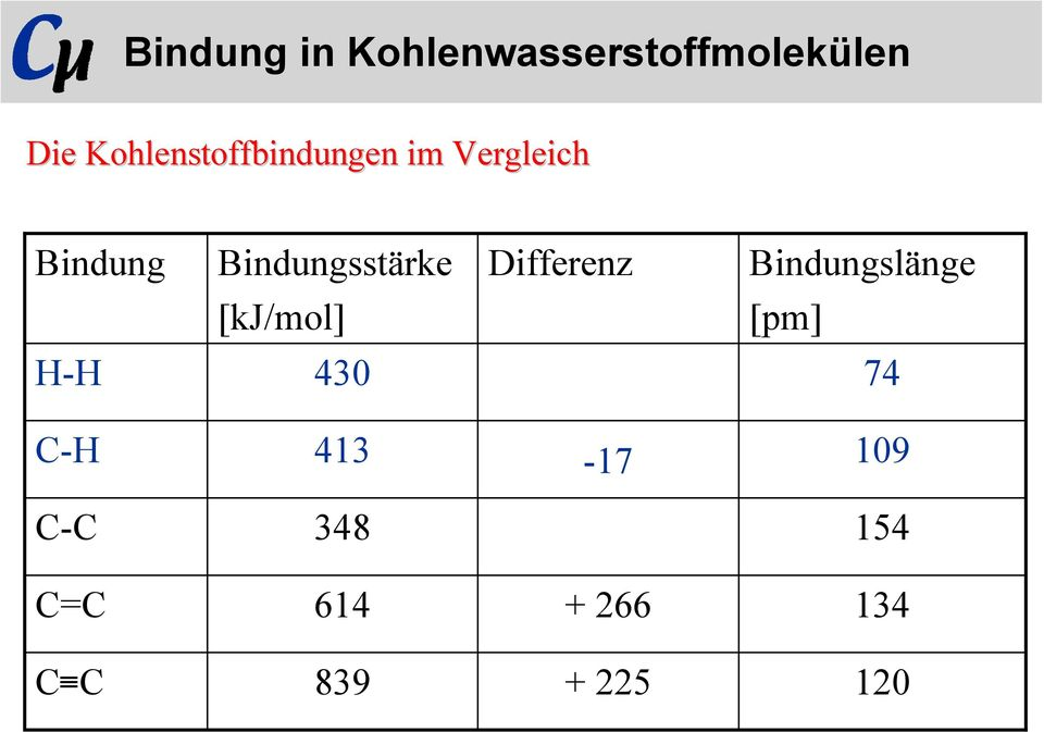 Bindungsstärke Differenz Bindungslänge [kj/mol] [pm]