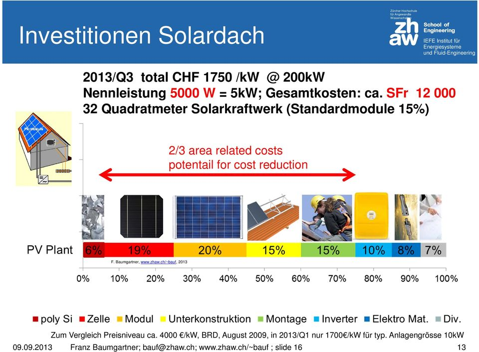 SFr 12 000 32 Quadratmeter Solarkraftwerk (Standardmodule 15%) 2/3 area related costs