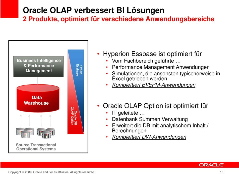 Komplettiert BI/EPM-Anwendungen Data Warehouse Source Transactional Operational Systems Oracle OLAP Option ist optimiert für IT geleitete Datenbank Summen