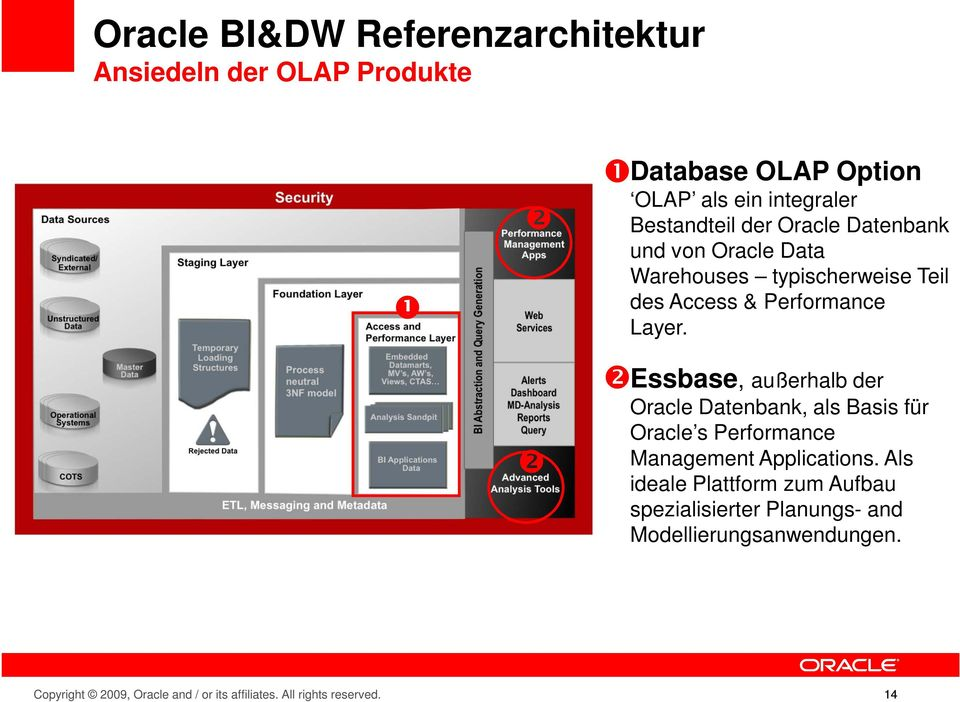 ❷ ❷ Essbase, außerhalb der Oracle Datenbank, als Basis für Oracle s Performance Management Applications.