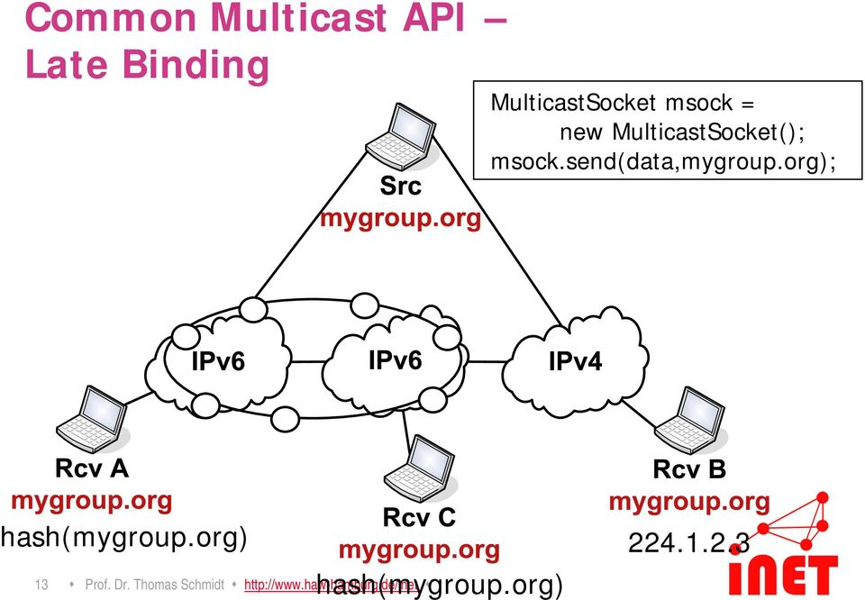 send(data,mygroup.org); hash(mygroup.org) 13 Prof. Dr.