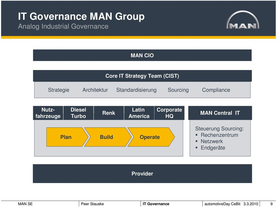 Latin America Corporate HQ MAN Central IT Plan Build Operate Steuerung Sourcing: