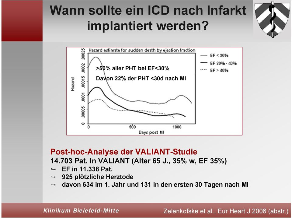 VALIANT-Studie 14.703 Pat. In VALIANT (Alter 65 J., 35% w, EF 35%) EF in 11.338 Pat.