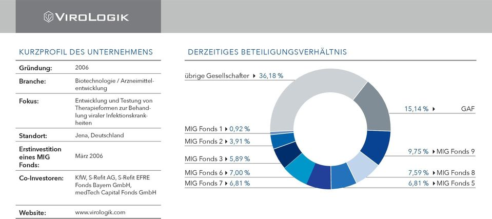 AG, S-Refit EFRE Fonds Bayern, medtech Capital Fonds MIG Fonds 1 0,92 % MIG Fonds 2 3,91 % MIG Fonds 3 5,89 %