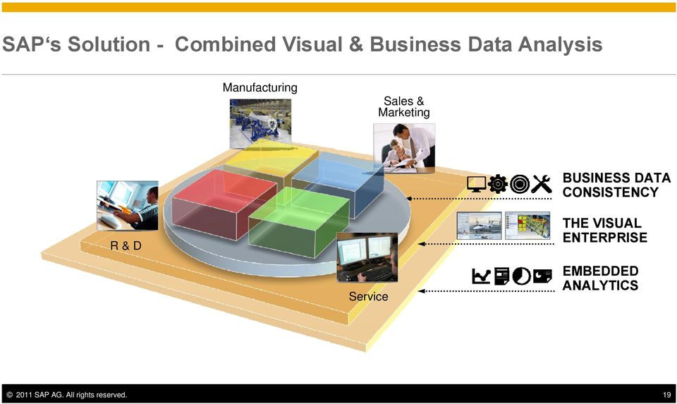 DATA CONSISTENCY THE VISUAL ENTERPRISE R&D Service