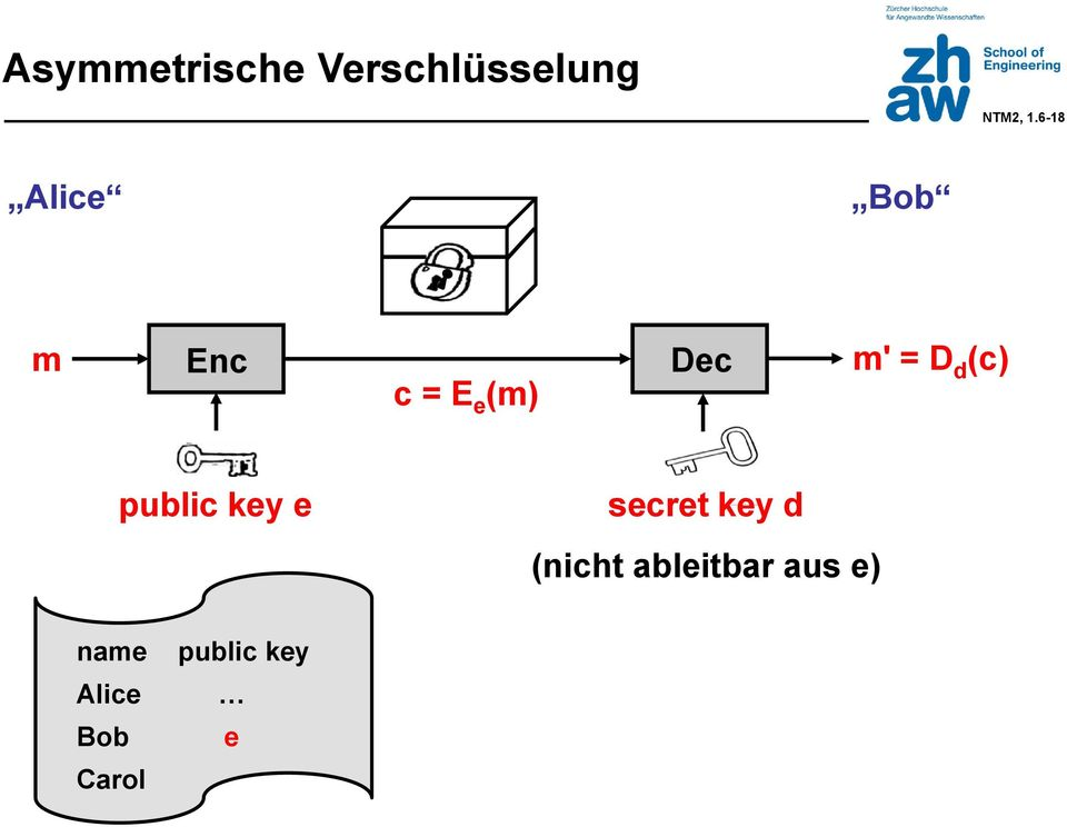 D d (c) public key e secret key d (nicht