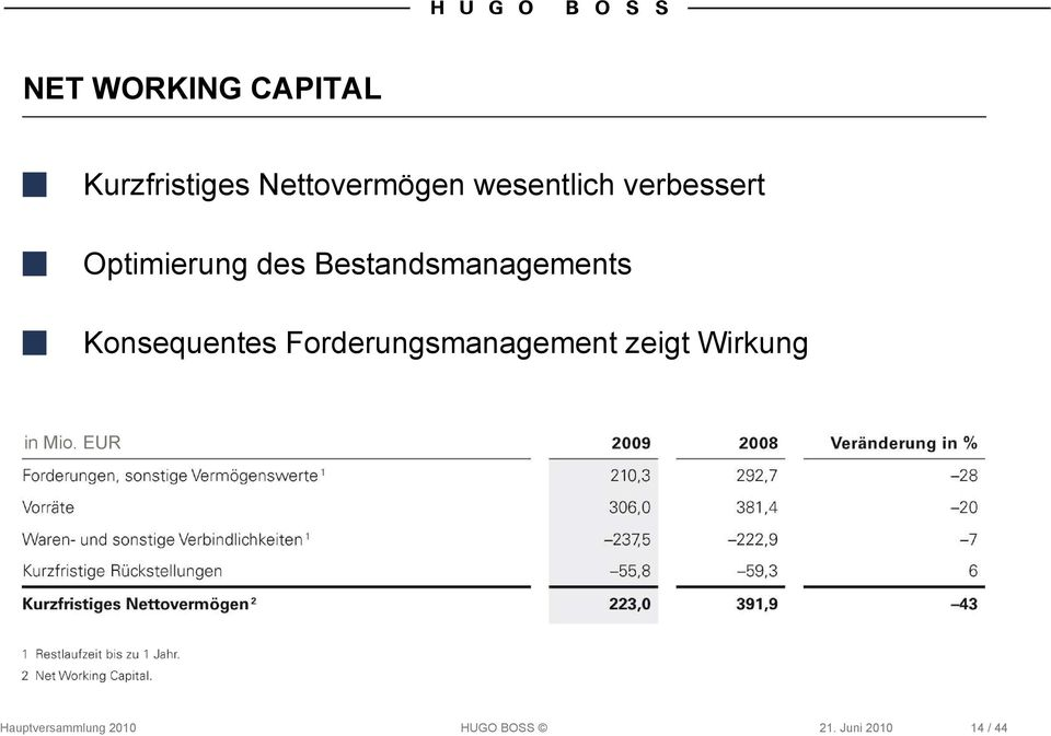 Bestandsmanagements Konsequentes Forderungsmanagement