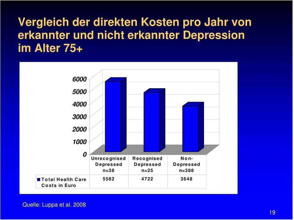 Total Health Care Costs in Euro Unrecognised Depressed n=38