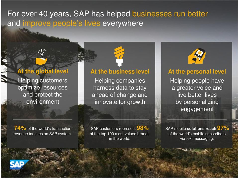 voice and live better lives by personalizing engagement 74% of the world s transaction revenue touches an SAP system.