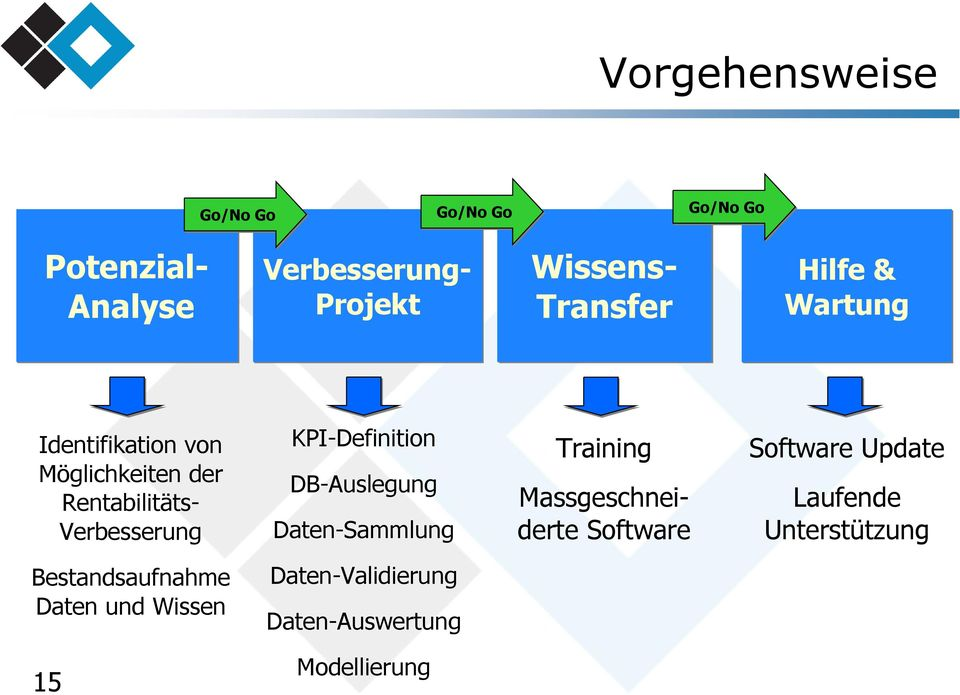 KPI-Definition DB-Auslegung Daten-ammlung Training Massgeschneiderte oftware oftware Update