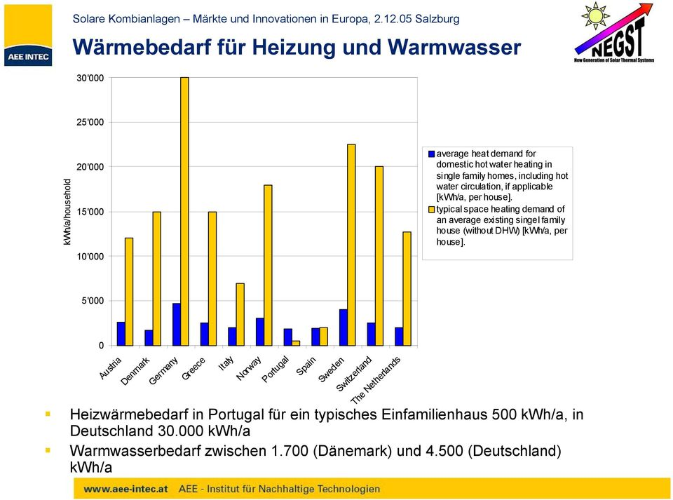 typical space heating demand of an average existing singel family house (without DHW) [kwh/a, per house].